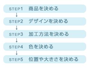 ステップ1 商品を決める ステップ2 デザインを決める ステップ3 加工方法を決める ステップ4 色を決める ステップ5 位置や大きさを決める